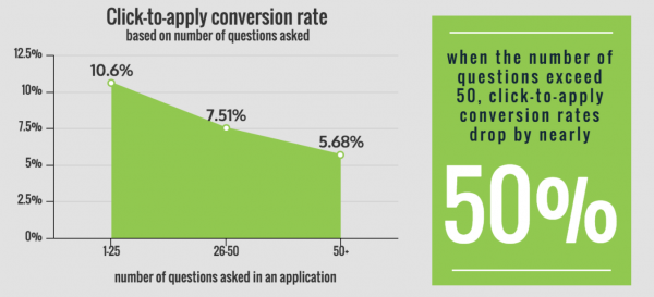 Job application click to apply conversion rate and best practices