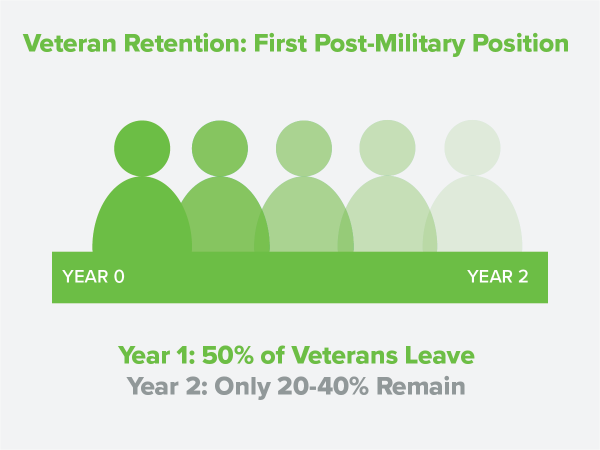 Veteran Retention First Post Military Position