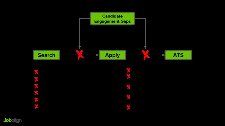 Post Apply Engagement Gap